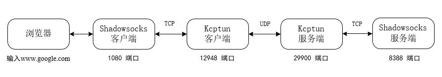 小内存福音,Kcptun Shadowsocks加速方案 - 第7张  | 扩软博客